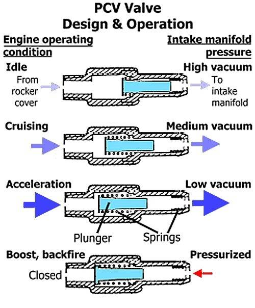 Is This How Positive Crankcase Ventilation Works On The